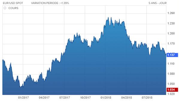 Evolution du cours de l'Euro par rapport au dollar depuis octobre 2016