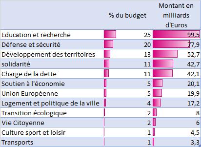 Budget de l'Etat données 2018