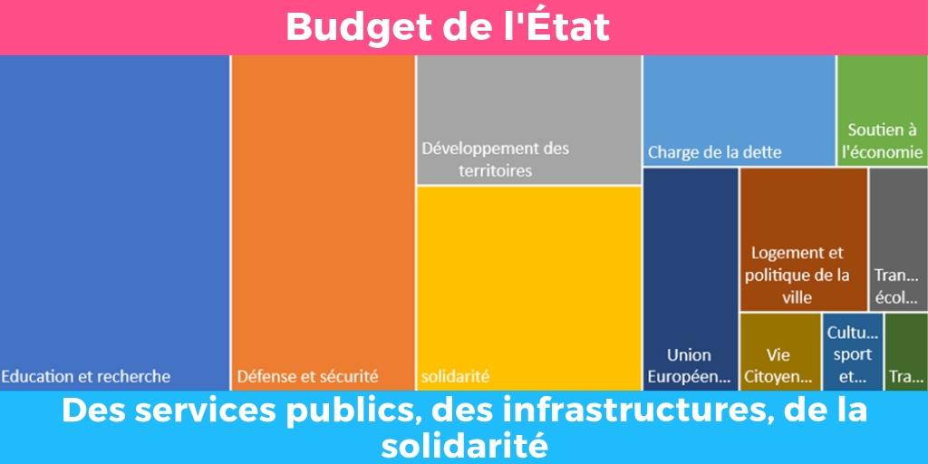Budget de l'État : où va l'argent ?